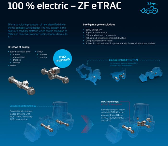 ZF eTRAC electric sistem for compact loaders