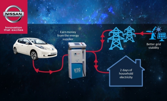 Nissan and ENEL to create Mobile Energy Sources
