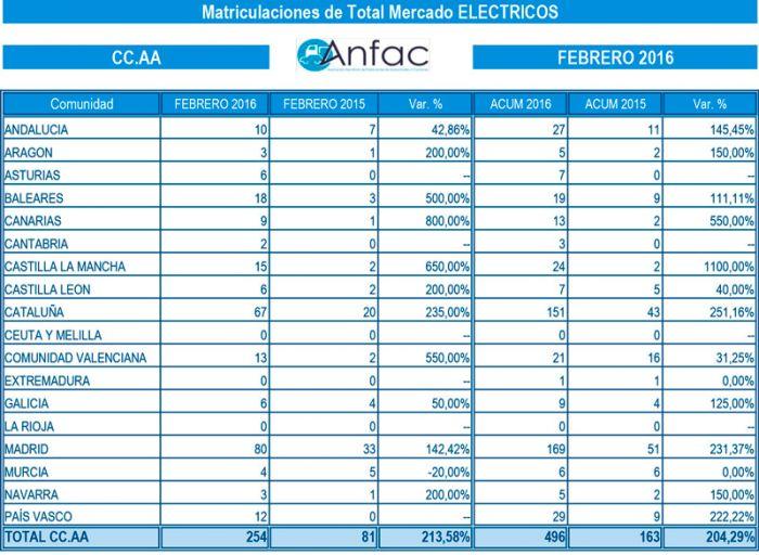 Matriculaciones de VE en España
