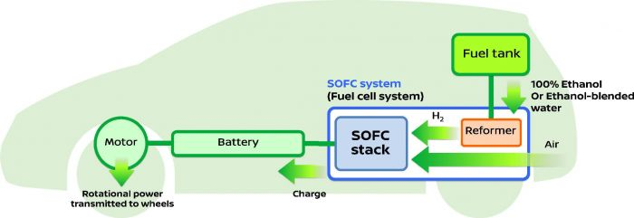 Nissan develops SOFC-Powered vehicle system
