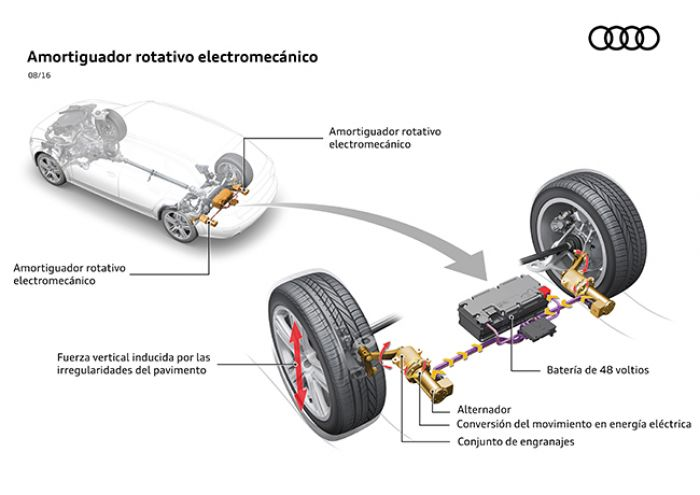 Audi eROT, shock absorber system generating energy