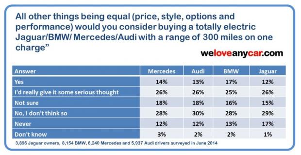 Propietarios de coches de lujo comprarían automóviles eléctricos