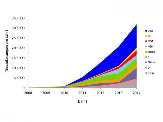 Más de 740.000 coches eléctricos ya circulando