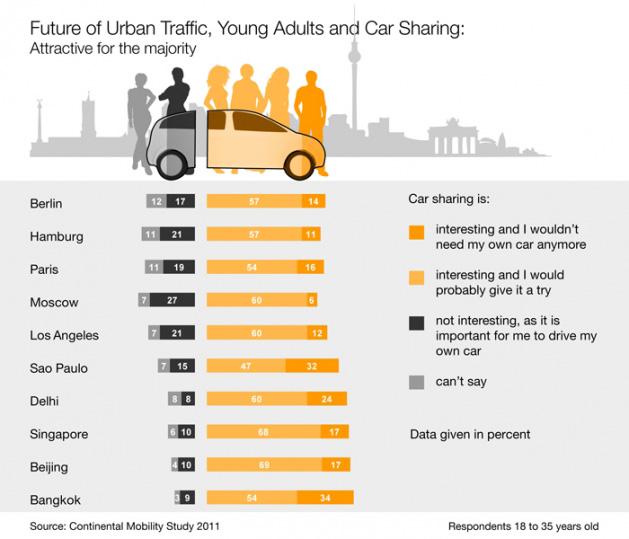 Los jóvenes urbanitas prefieren una movilidad flexible