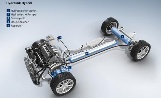 Bosch-Anfac, análisis de híbridos